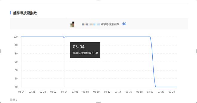 熊掌号搜索指数分大幅度下降示例.png